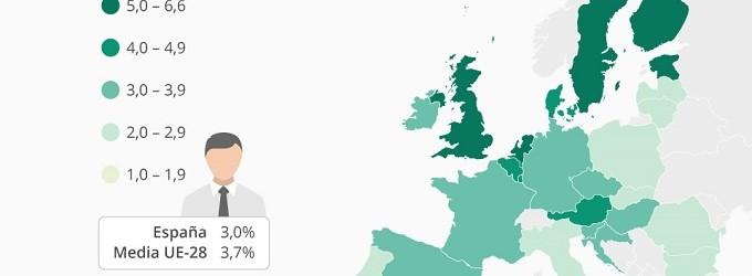 España, por debajo de la media europea en trabajadores TIC especializados