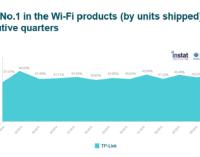 TP-Link revalida su liderazgo en el mercado mundial de soluciones Wi-Fi