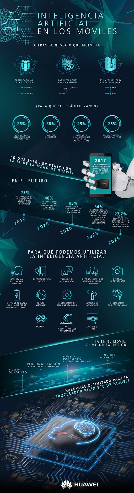 Infografía Inteligencia Artificial Huawei