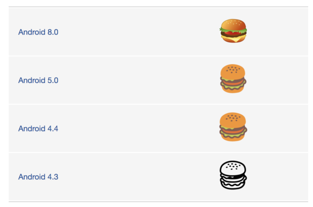 Versiones Hamburguesa Google
