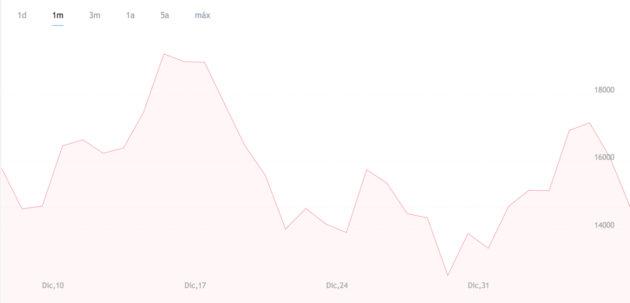 Cotización Bitcoin-Dólar