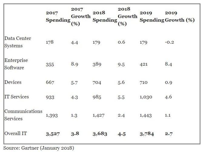 Las empresas gastarán en tecnología en 2018