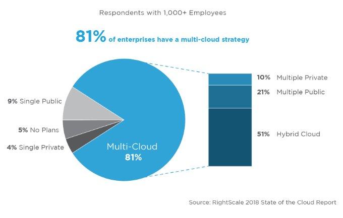 La adopción de la nube en la empresa sigue subiendo, aunque preocupa su seguridad