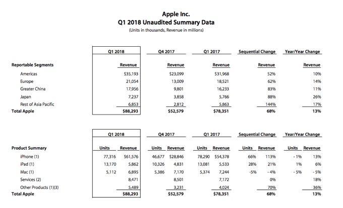 Apple vende menos iPhones, pero ingresa más por ellos