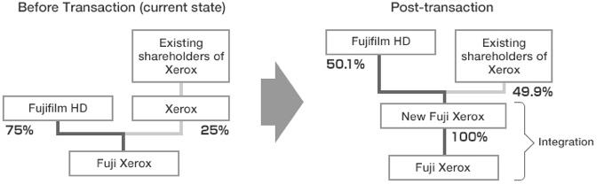Fujifilm toma el control de Xerox, lo que llevará al despido de 10.000 empleados
