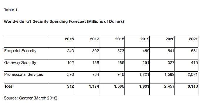 El gasto en seguridad para Internet de las Cosas alcanzará los 1.500 millones en 2018