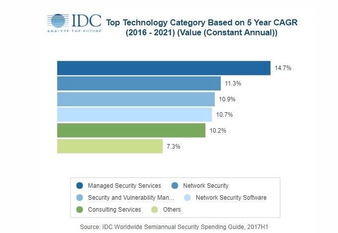 El gasto mundial en soluciones de seguridad superará los 91.000 millones en 2018