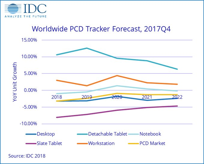 IDC: las ventas de ordenadores y tablets de consumo cayeron un 2,7% interanual en 2017