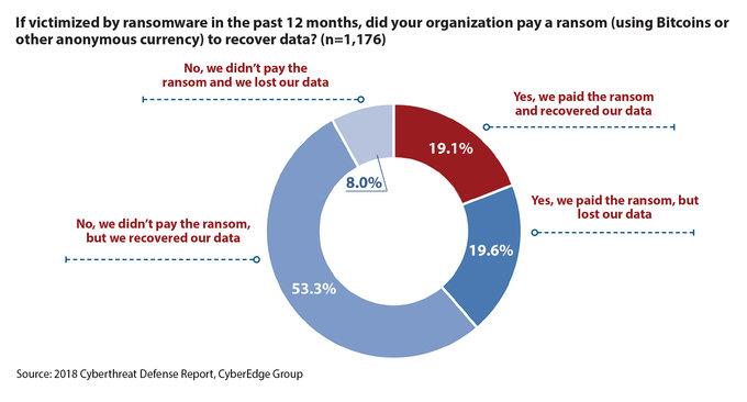 Sólo la mitad de los que pagaron por un ataque de ransomware pudieron recuperar sus datos