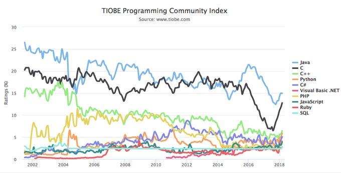 Ruby avanza hacia la madurez mientras gana popularidad, y Google Go se estanca
