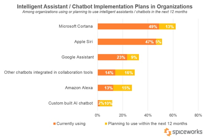 Los asistentes con Inteligencia Artificial y los chatbots ganen presencia en la empresa