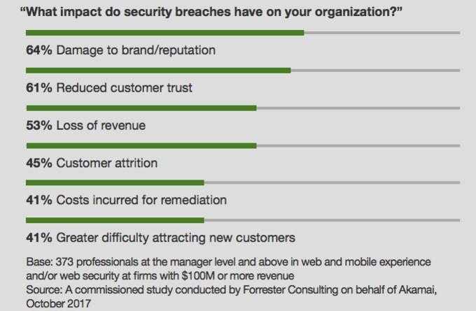 Las empresas tienen dificultades para encontrar el equilibrio entre innovación y seguridad