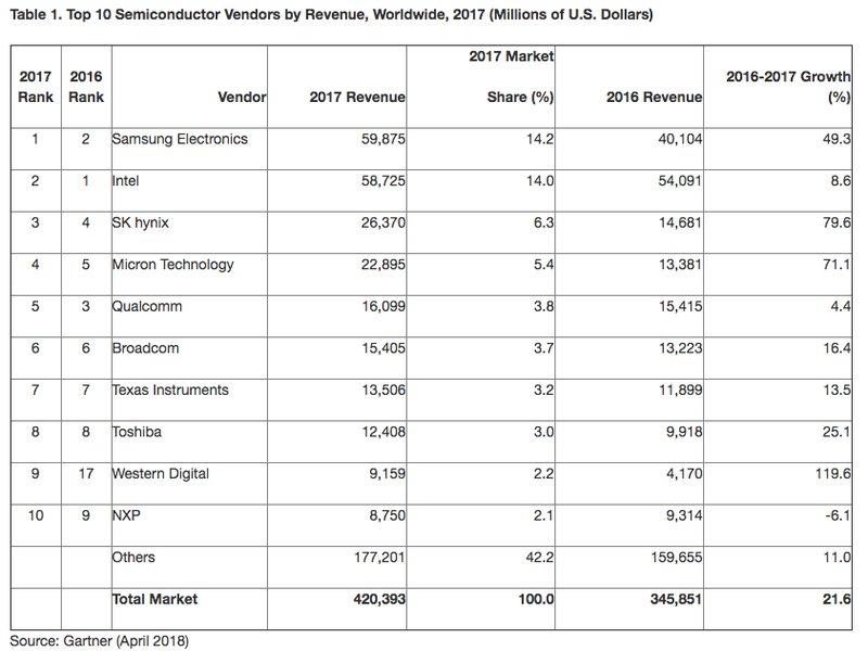 La venta de semiconductores en 2017 creció un 21,6%, con Samsung como líder del sector