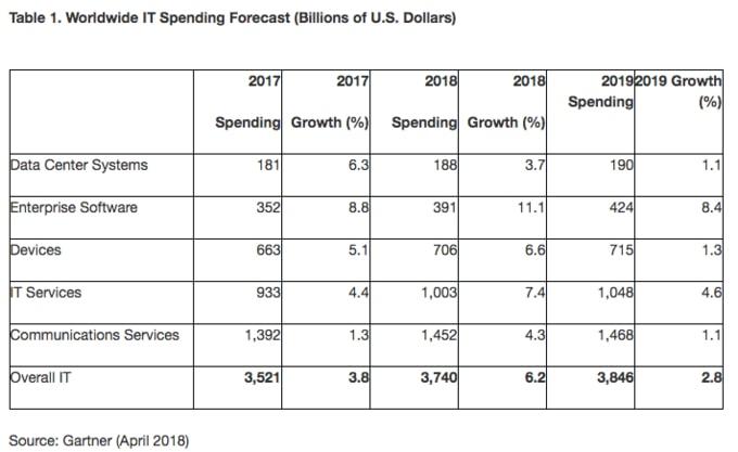 El gasto mundial en tecnología llegará en 2018 a los 3,7 billones de dólares