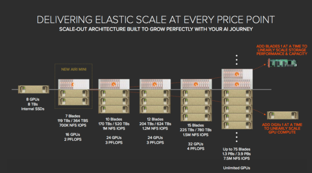 Pure Storage AIRI & AIRI Mini Lineup