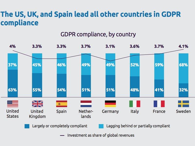 El 85% de las empresas y organizaciones no estarán listas para cumplir a tiempo la GDPR