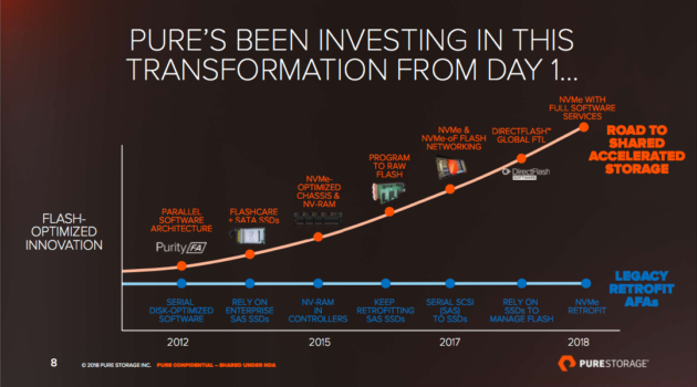 Pure Storage Roadmap