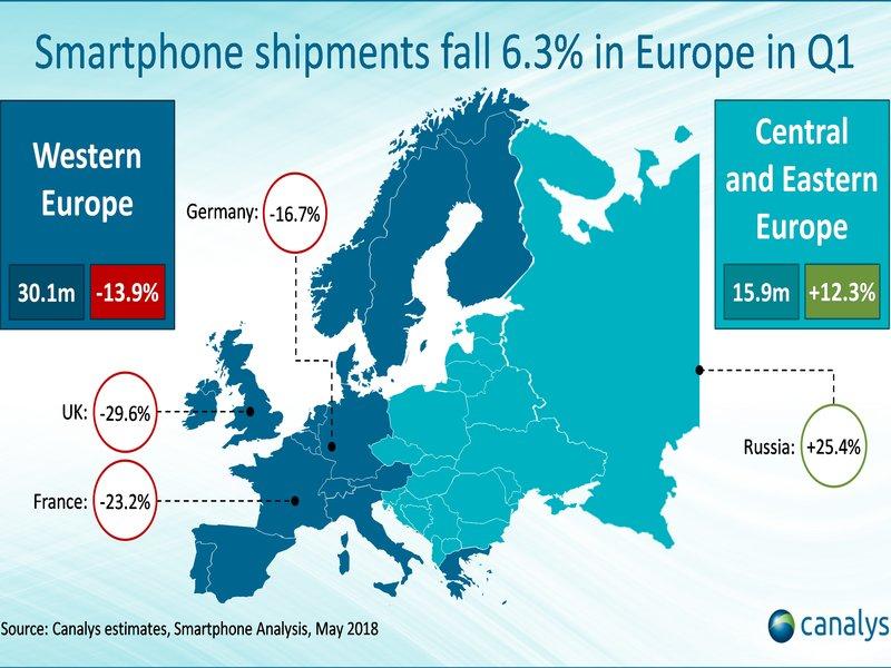 Las ventas de smartphones caen un 13,9% en Europa durante el primer trimestre de 2018