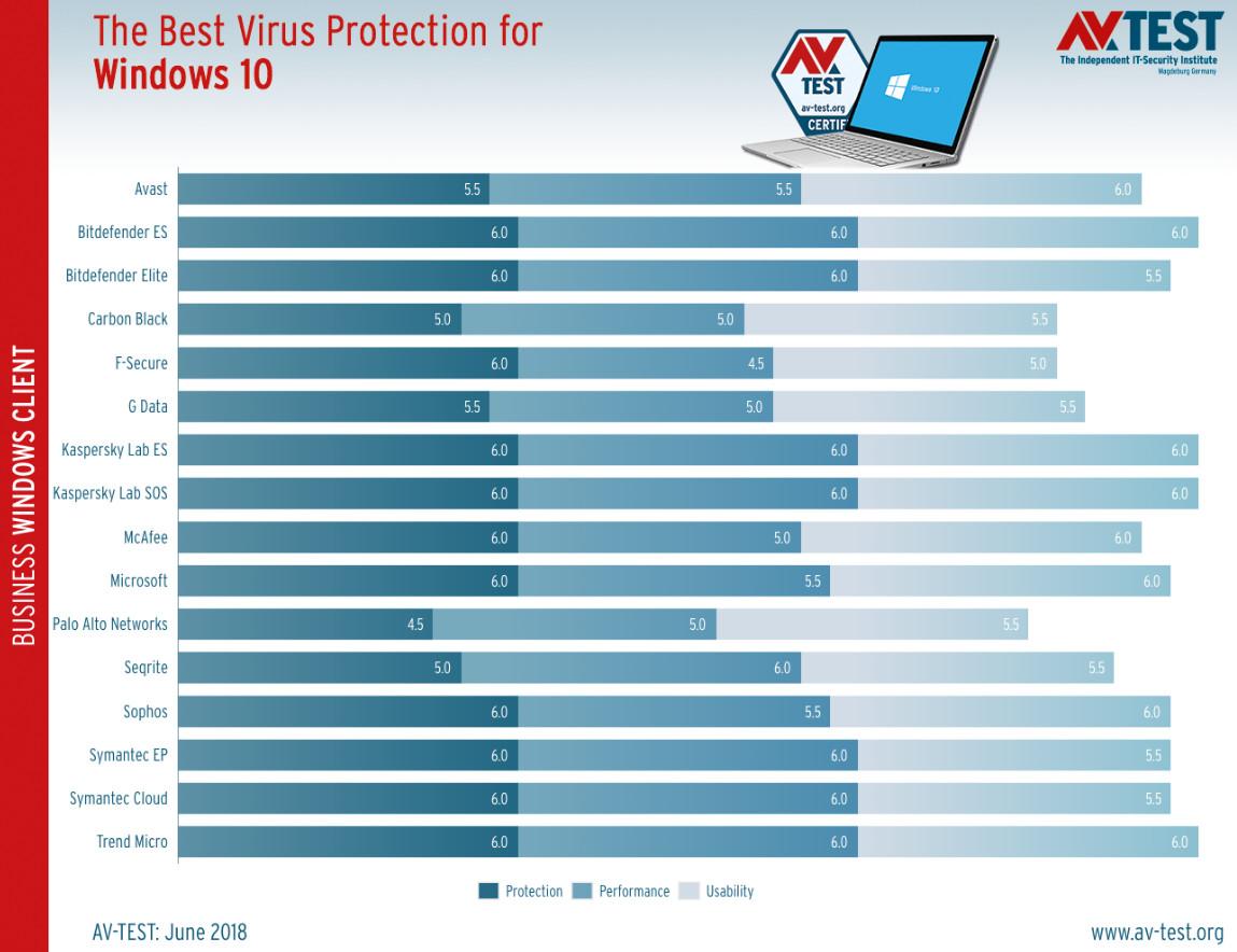 antivirus para empresas con Windows 10
