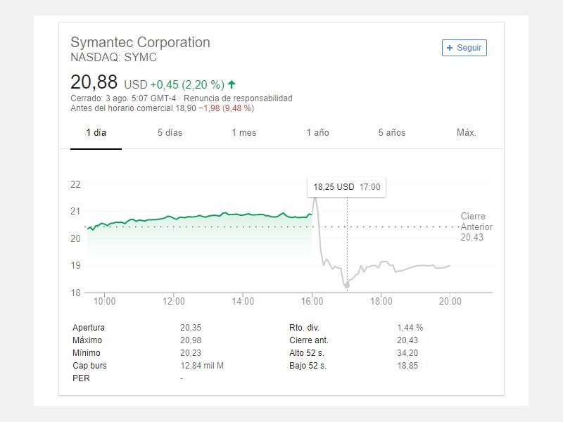 Symantec Bajada Valores Acciones