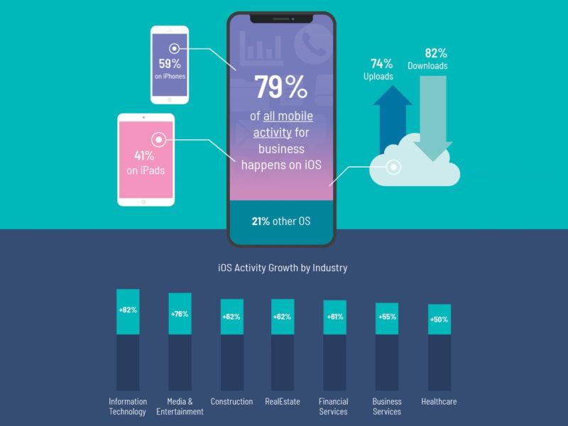 Móviles iOS Empresas Egnyte