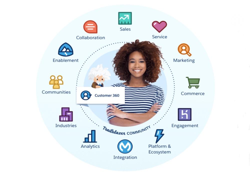 Salesforce Customer 360: todos los datos del cliente bajo una única interfaz