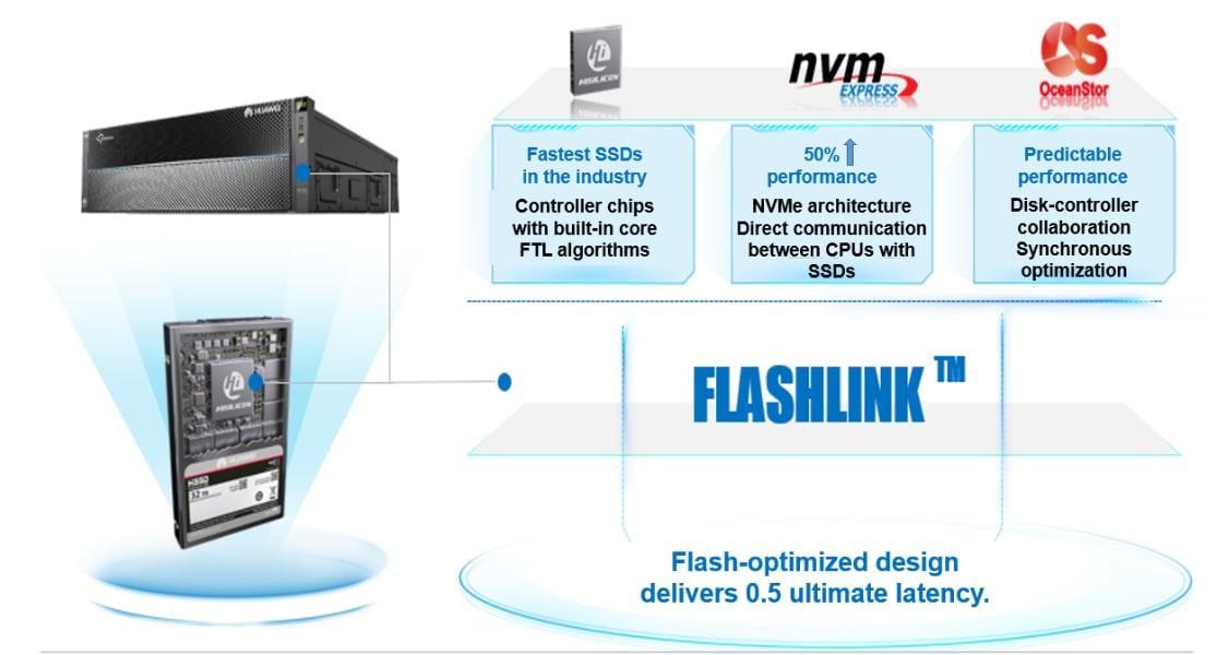 Huawei Flashlink