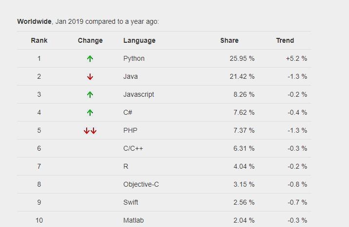 Los Lenguajes De Programacion Mas Populares Por Busquedas En Google