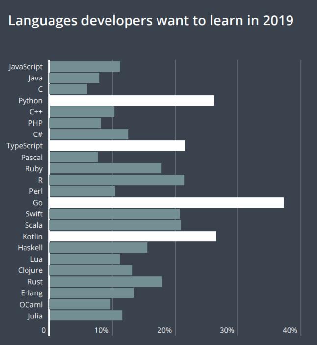 lenguajes de programación de 2019