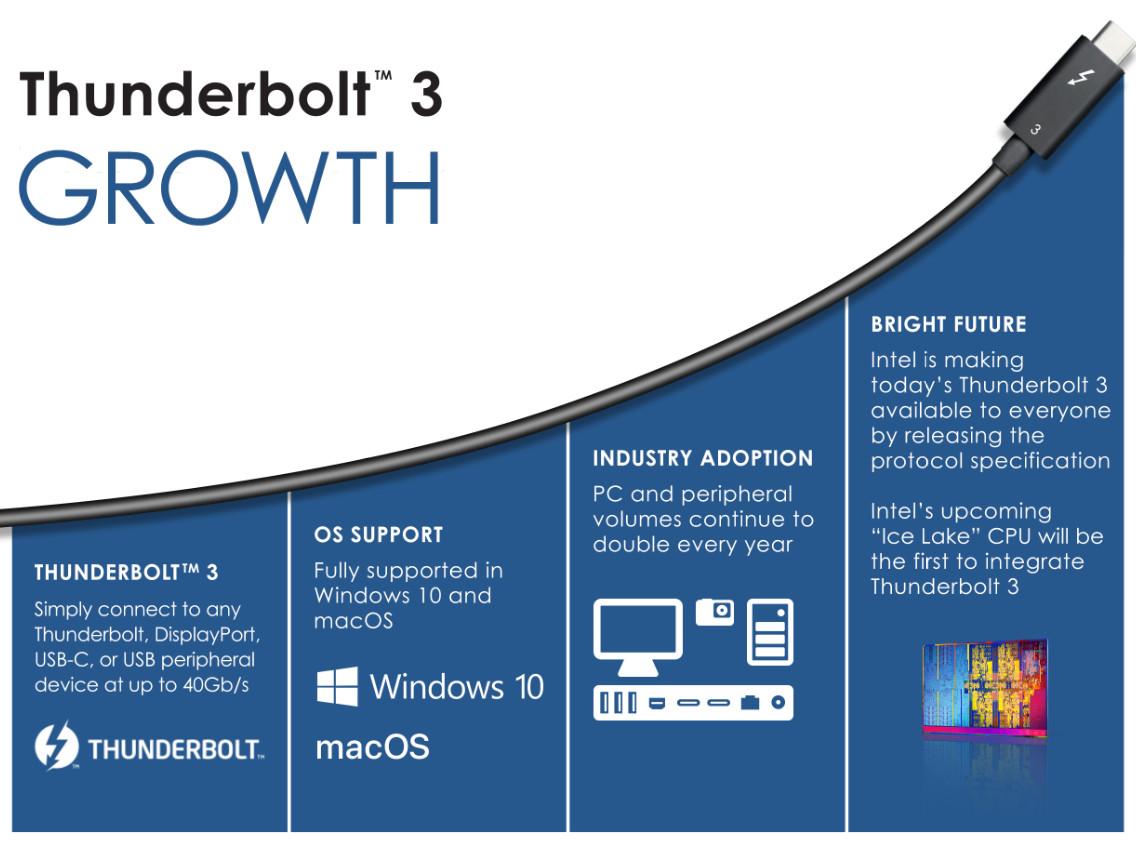 Intel libera Thunderbolt
