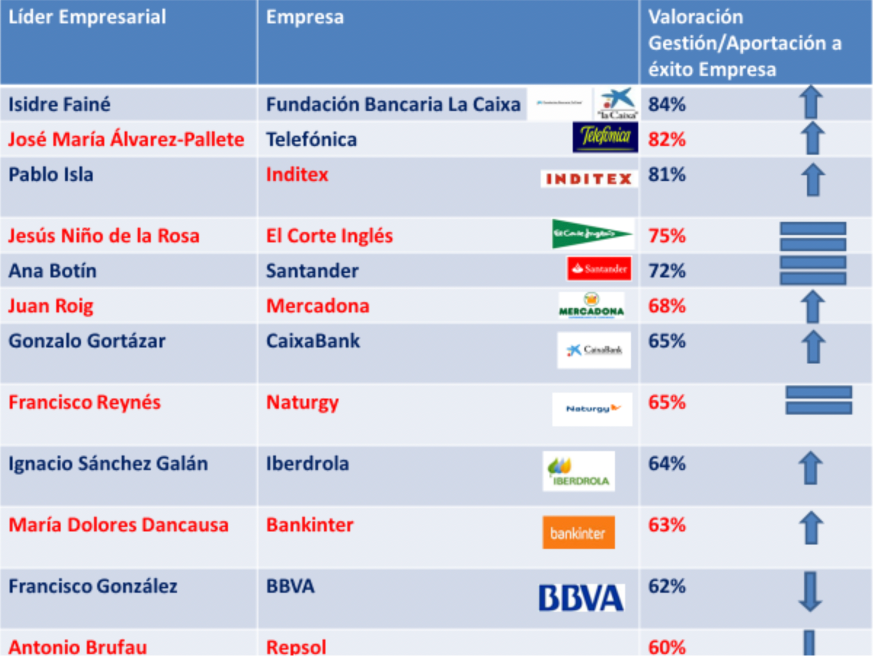 ranking-directivos-empresas