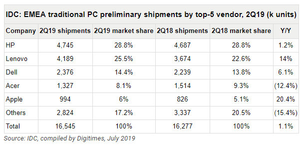 mercado PC en EMEA