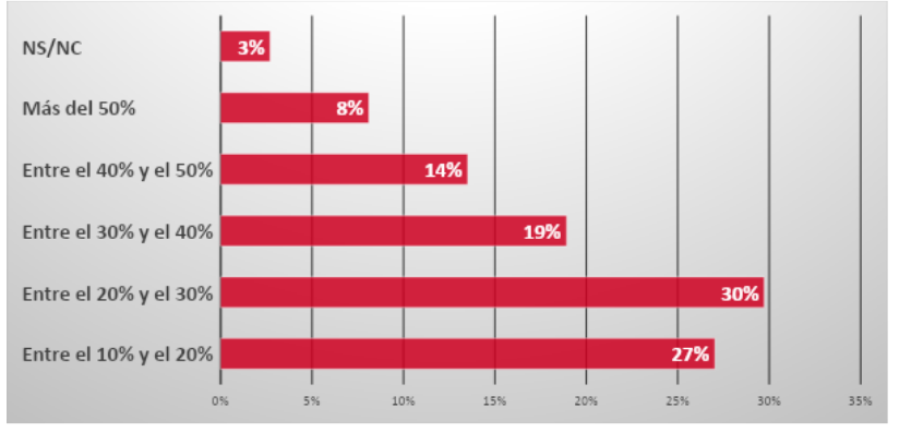 La seguridad de los dispositivos USB no resulta prioritaria para las empresas 54
