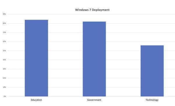 uso de Windows 7