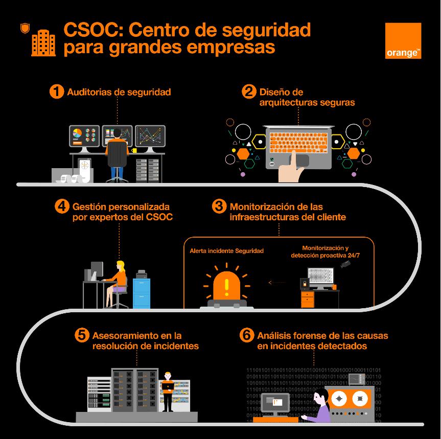 Orange presenta su centro de ciberseguridad para grandes empresas 50