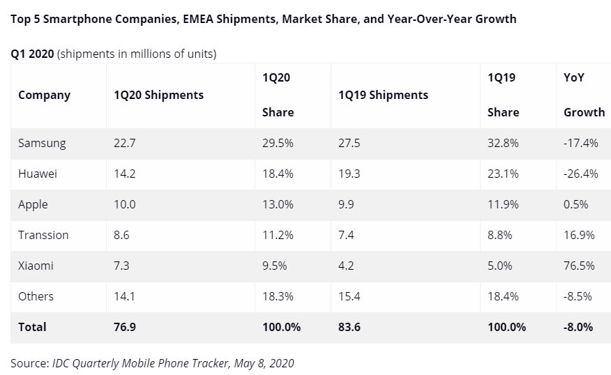 ventas de móviles