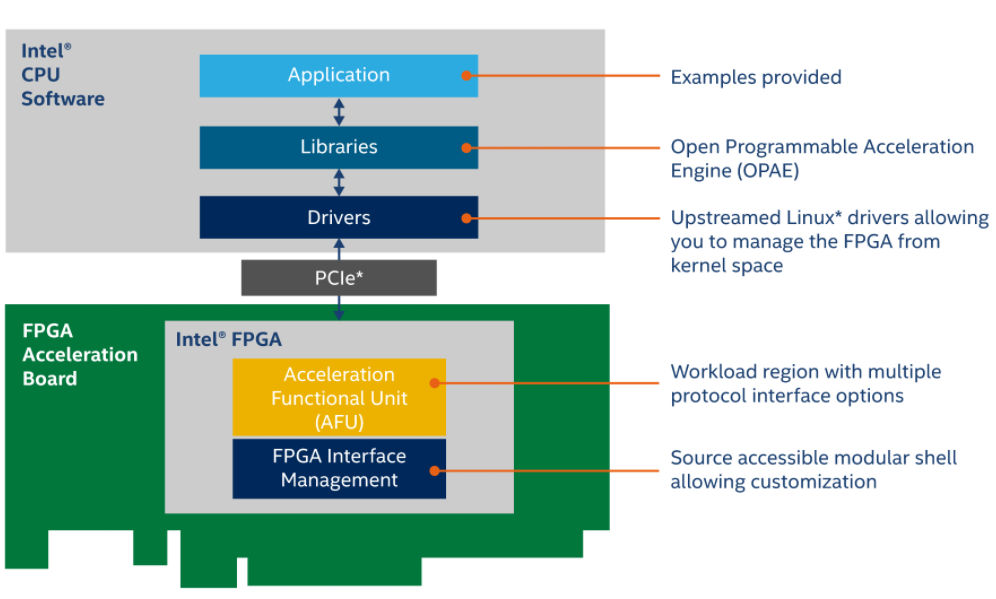 Intel Open FPGA Stack