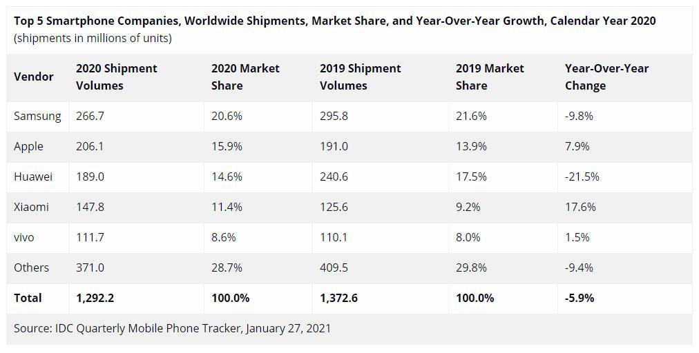 industria del smartphone