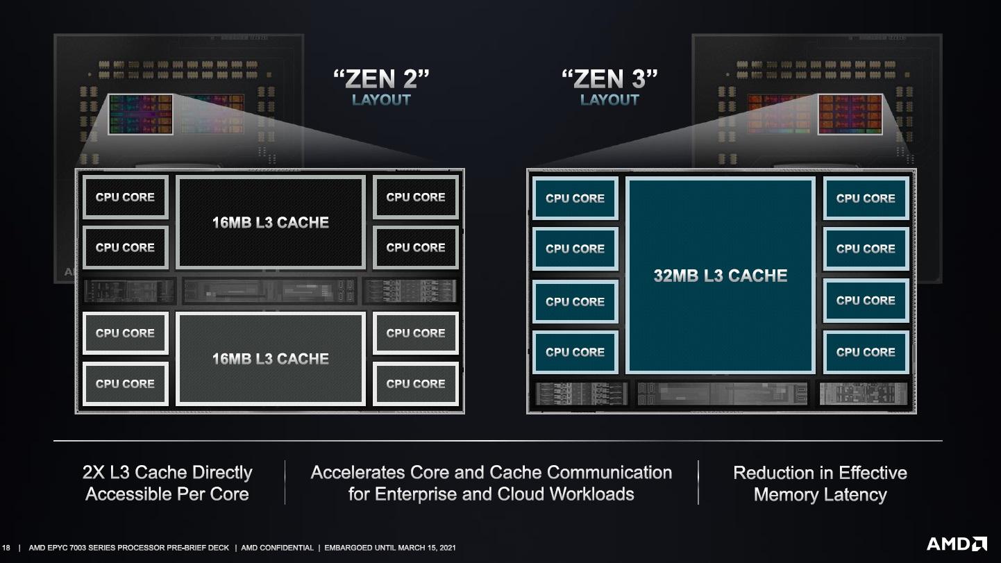 AMD EPYC 7003