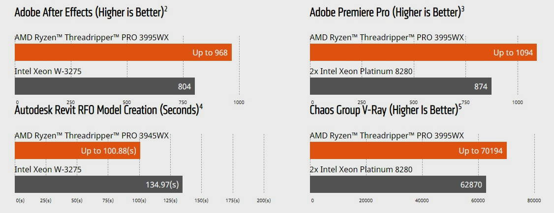 rendimiento amd threadripper