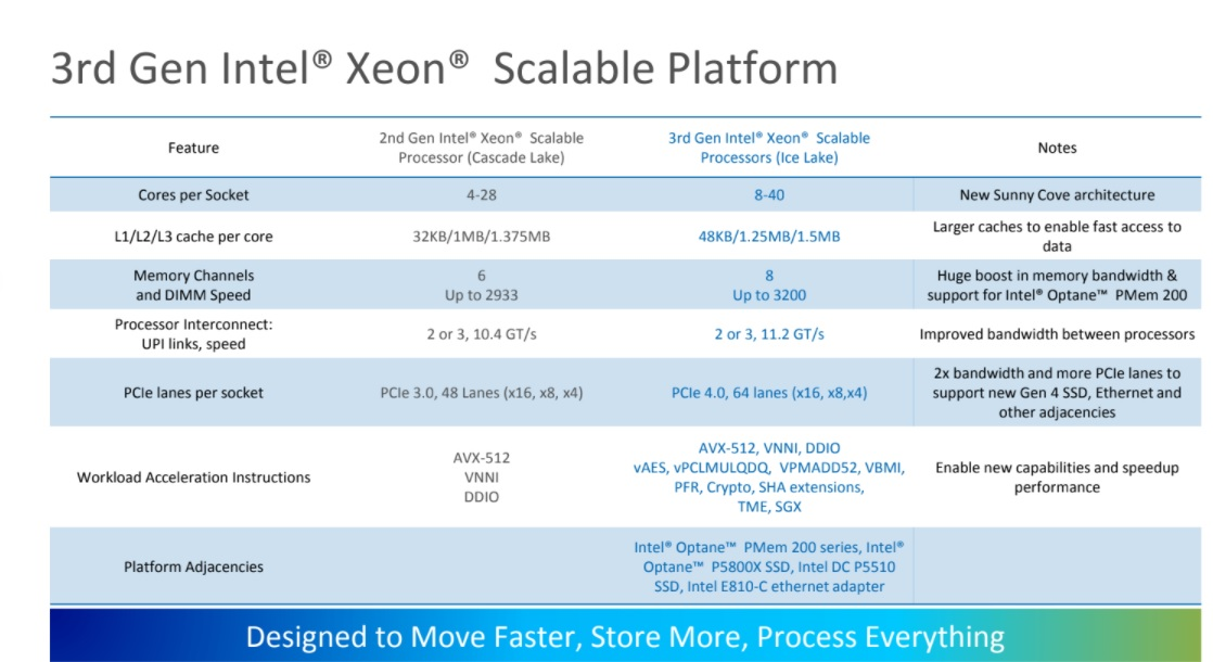 Intel presenta los nuevos Xeon Ice Lake-SP