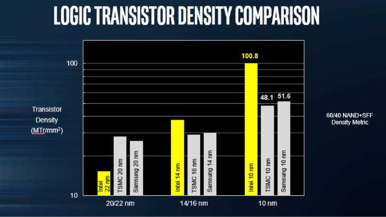 Intel densidad
