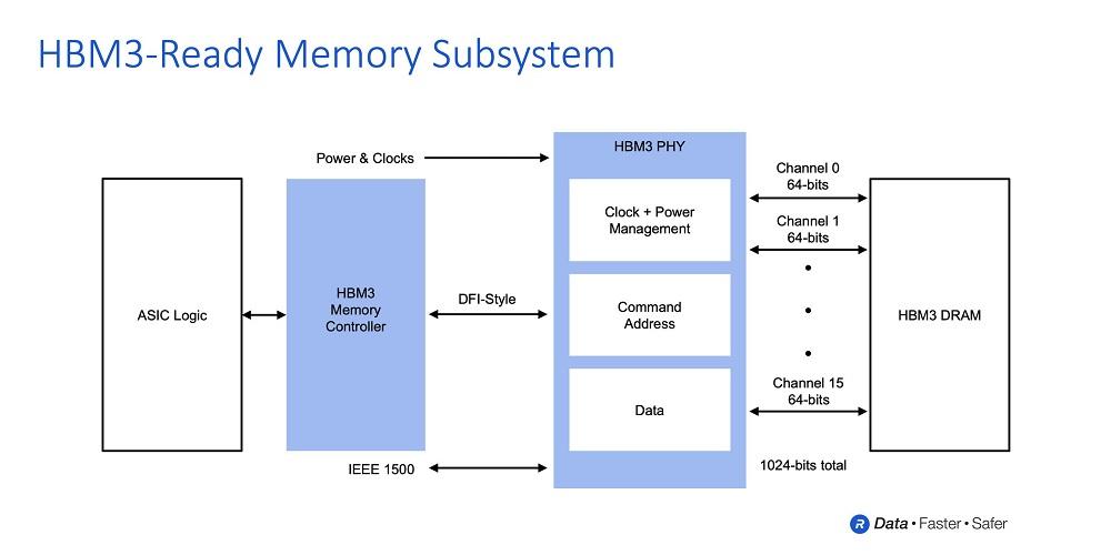 memoria HBM3