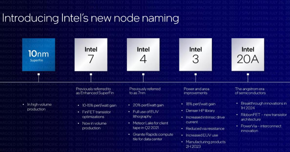 mega fábrica de Intel