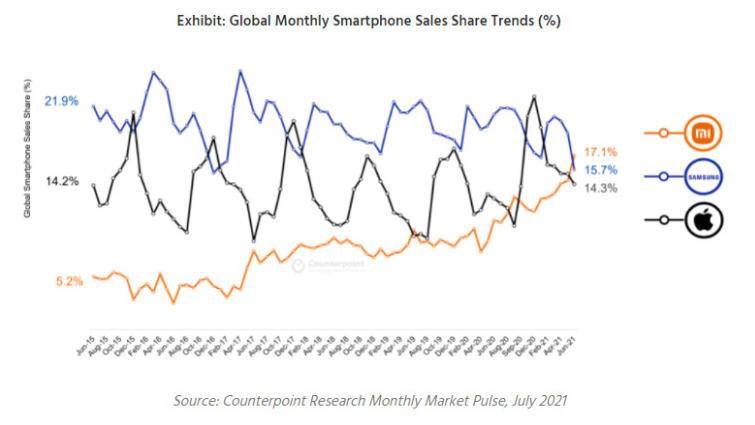 Xiaomi supera a Samsung y Apple en venta de smartphones
