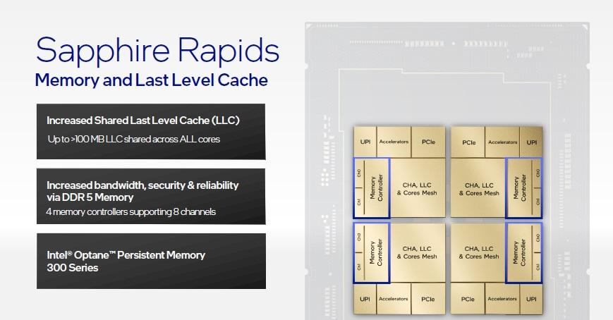 Intel Sapphire Rapids