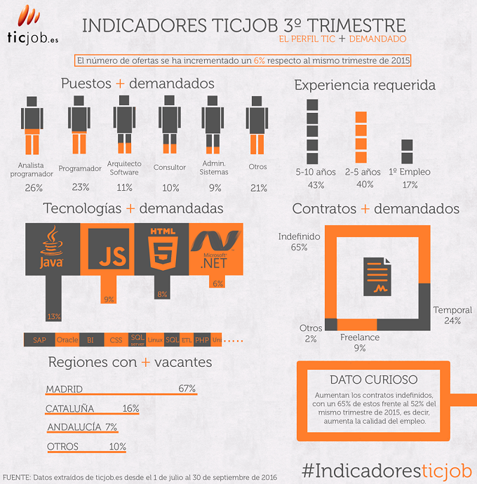 infografia-jul-sep